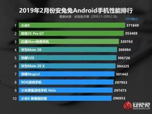 Мощнейшим Android-смартфоном оказался